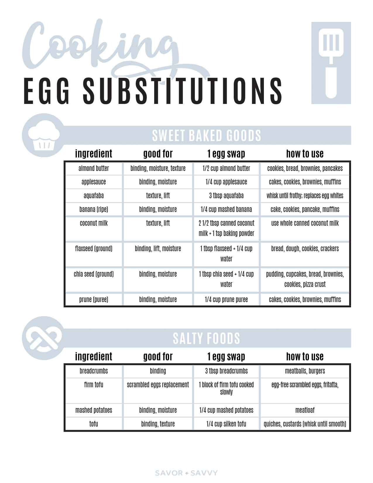page of the egg substitution printable.