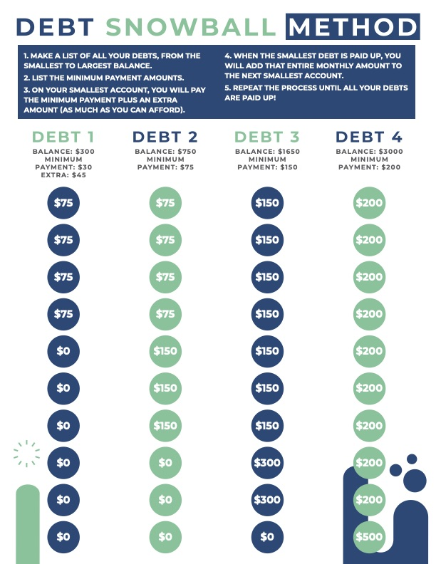 example use of the debt snowball printable